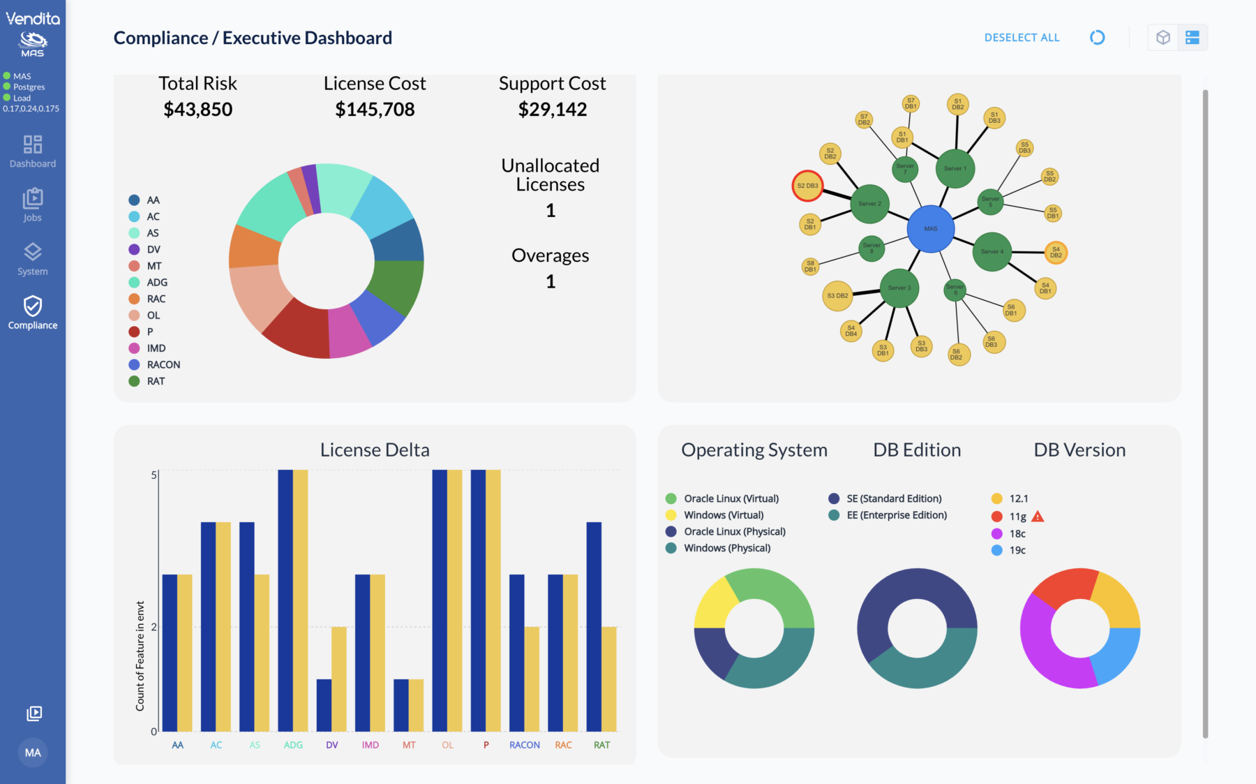 Oracle Compliance Dashboard Newest